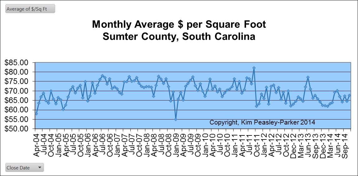 Sumter SC $ per Square Foot